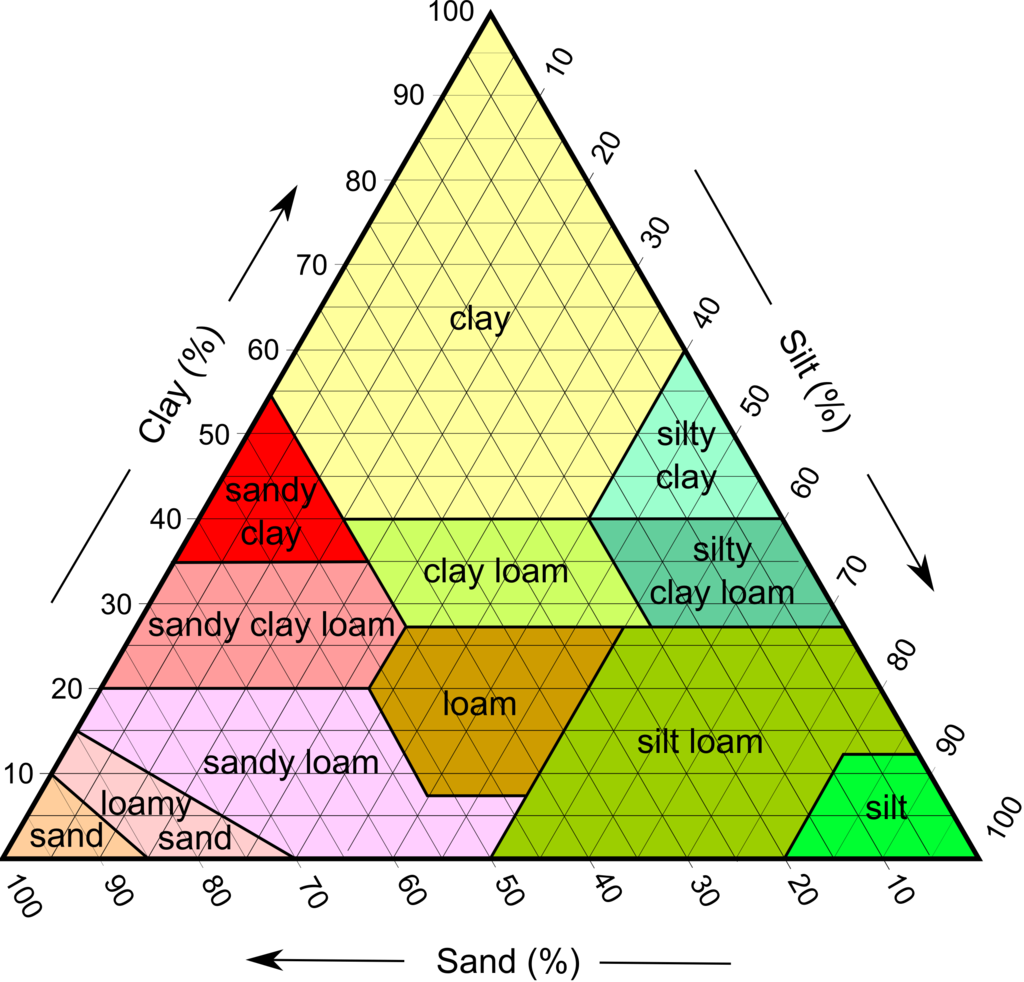 Image result for textural class soils